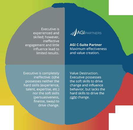 Characteristics - AGI Partners